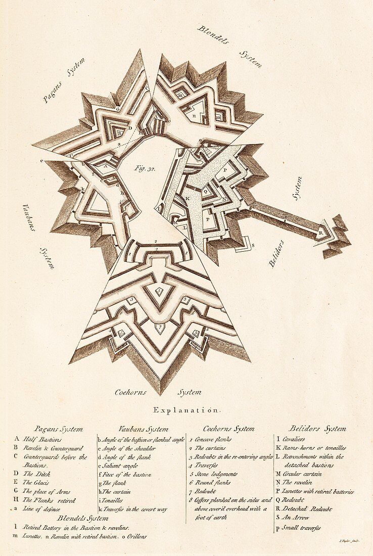 Comparison of Fortification Systems