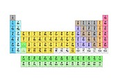 Standard periodic table,element types