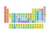 Standard periodic table,valencies