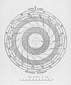 Navigator's wind card,19th century