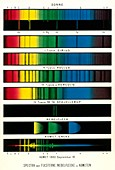 Space spectra,historical diagram