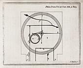Metalline thermometer,18th century