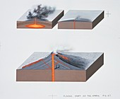 Volcano types,artwork