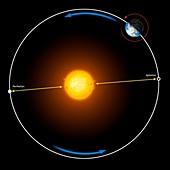 Diagram of Earth's orbit around the Sun