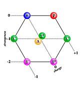 Baryon octet diagram