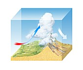 Orographic cloud formation,diagram