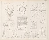 Meteorological charts,19th century
