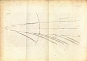 Great Comet of 1680,orbital diagram