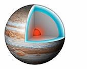 Structure of Jupiter,illustration