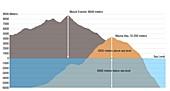 Mount Everest vs Mauna Kea,illustration