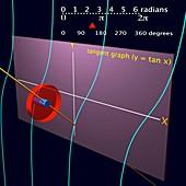 Tangent wave,diagram