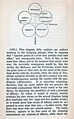 1840 William Swainson quinary system