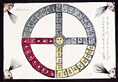 Aztec calendar,16th century