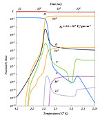 Abundance of elements in early universe