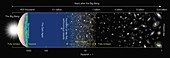 History of the Universe, schematic diagram