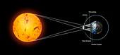 Total solar eclipse geometry, illustration