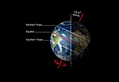 Earth's axial tilt and tropics, illustration