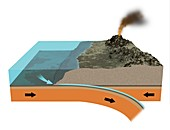 Subduction zone processes, illustration