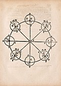 Lunar orbital diagrams, 17th century