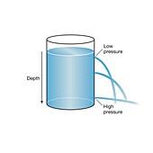 Hydrostatic pressure, illustration
