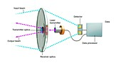 Free-space optical transceiver, illustration