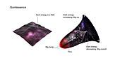 Quintessence theory of dark energy, illustration