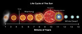 Life Cycle of Sun, Illustration