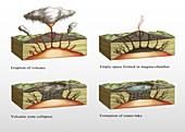 Caldera Formation, Illustration