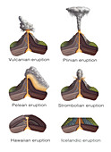 Volcanic Eruption Types, Illustration
