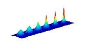 Bose-Einstein condensate, temperature contour plot