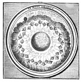 Meteorologia, Winds, 1709