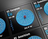 Europium, atomic structure