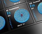 Einsteinium, atomic structure