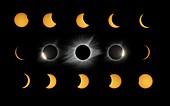 Total solar eclipse, time-lapse montage