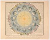 Planisphere, 1839 illustration