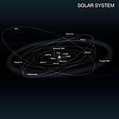 Earth's location in the solar system, illustration