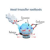 Heat transfer methods, illustration