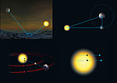 Transit calculations of planetary distances, illustration