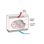Storage heater, cutaway illustration