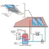 Solar water heating system, illustration