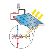 Photovoltaic effect in a solar panel, illustration