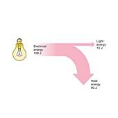 Incandescent light bulb efficiency, Sankey diagram