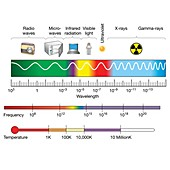Electromagnetic spectrum, illustration