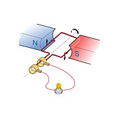 Simple alternating current generator, illustration