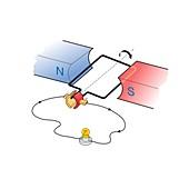 Simple direct current generator, illustration