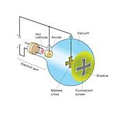 Cathode ray tube, illustration