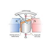 Moving coil ammeter, illustration