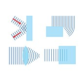 Different propagation of plane waves, illustration