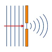 Diffraction of waves in a narrow gap, illustration