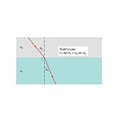 Snell's law, illustration